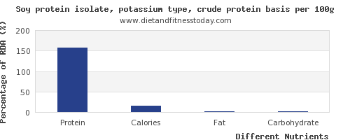 chart to show highest protein in soy protein per 100g